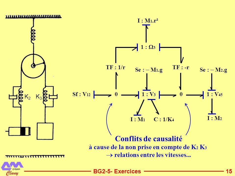Conflits de causalité à cause de la non prise en compte de K2 K3