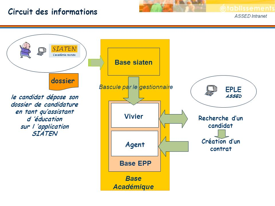Circuit des informations