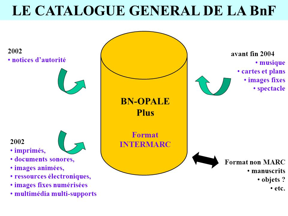 LE CATALOGUE GENERAL DE LA BnF