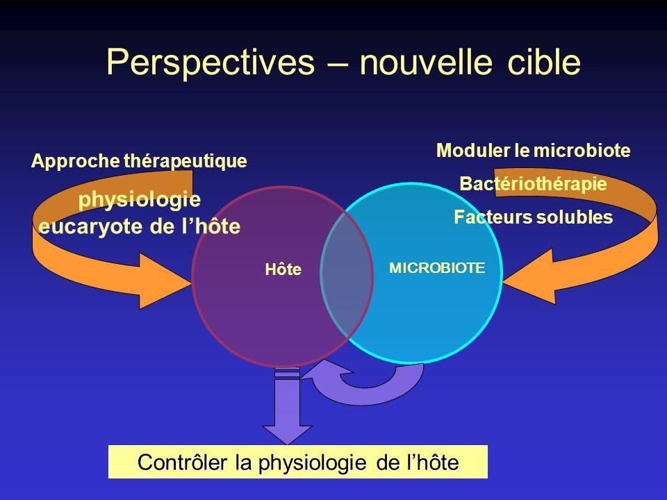 Approche thérapeutique physiologie eucaryote de l'hôte