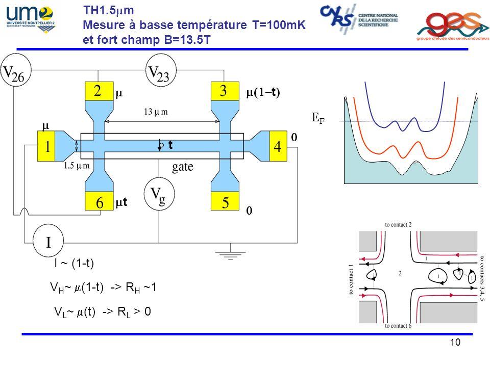 TH1.5mm Mesure à basse température T=100mK. et fort champ B=13.5T. m. m(1-t) EF. m. t. mt. I ~ (1-t)