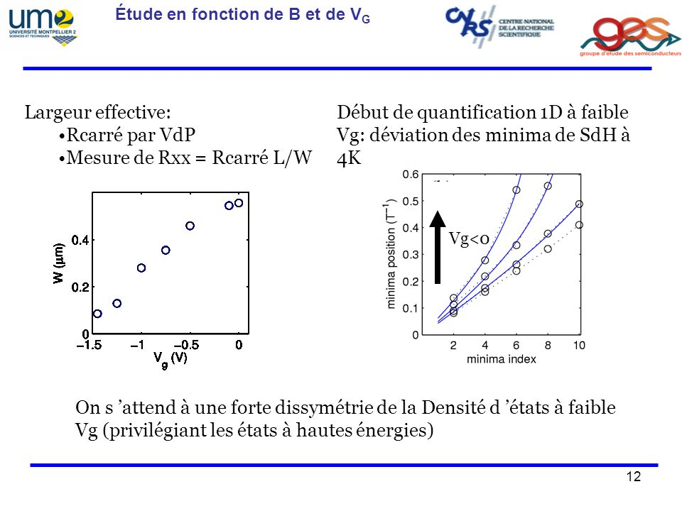 Mesure de Rxx = Rcarré L/W