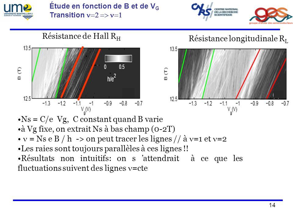 Résistance longitudinale RL Résistance longitudinale RL