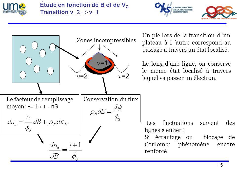 n=1 n=2 Étude en fonction de B et de VG Transition n=2 => n=1