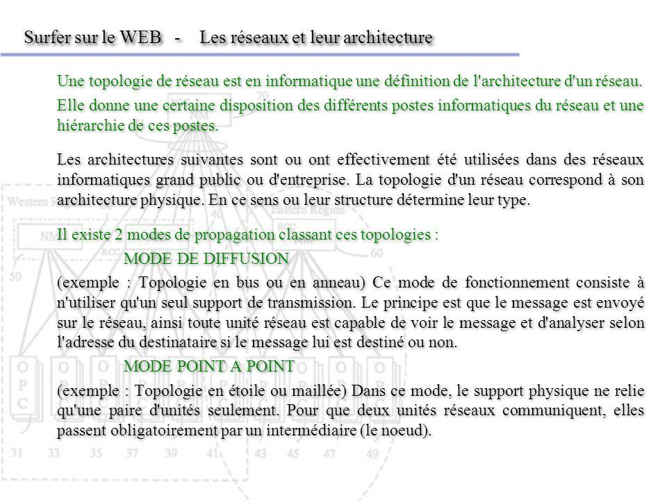 Surfer sur le WEB - Les réseaux et leur architecture