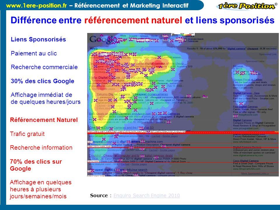 Différence entre référencement naturel et liens sponsorisés