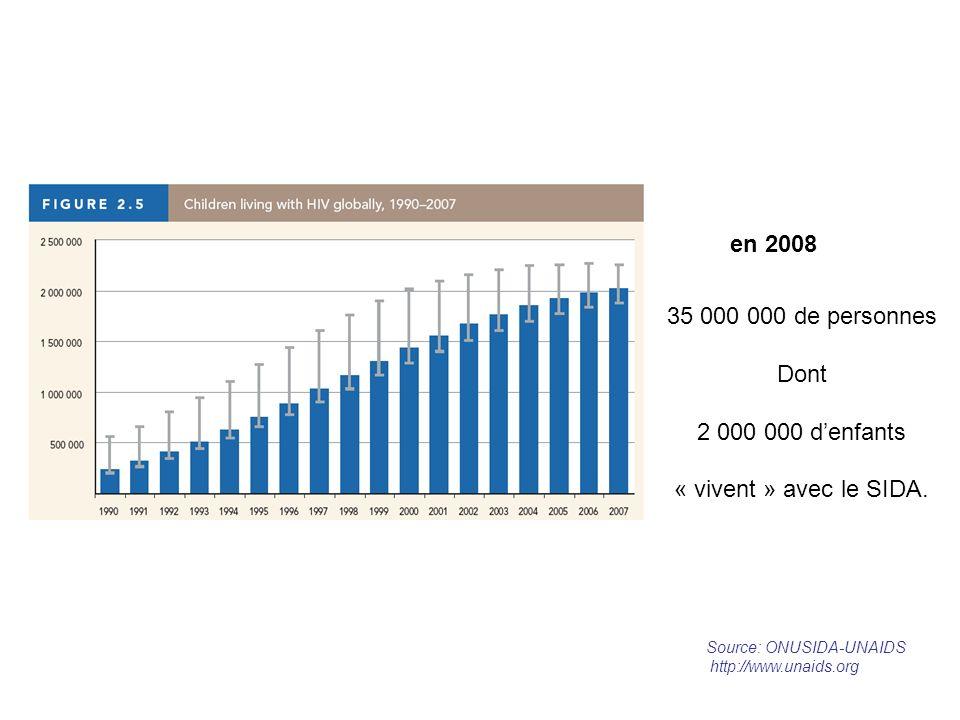 en 2008 35 000 000 de personnes Dont 2 000 000 d'enfants