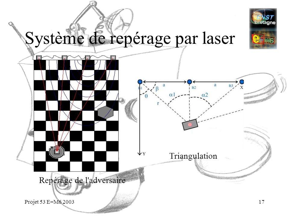 Système de repérage par laser