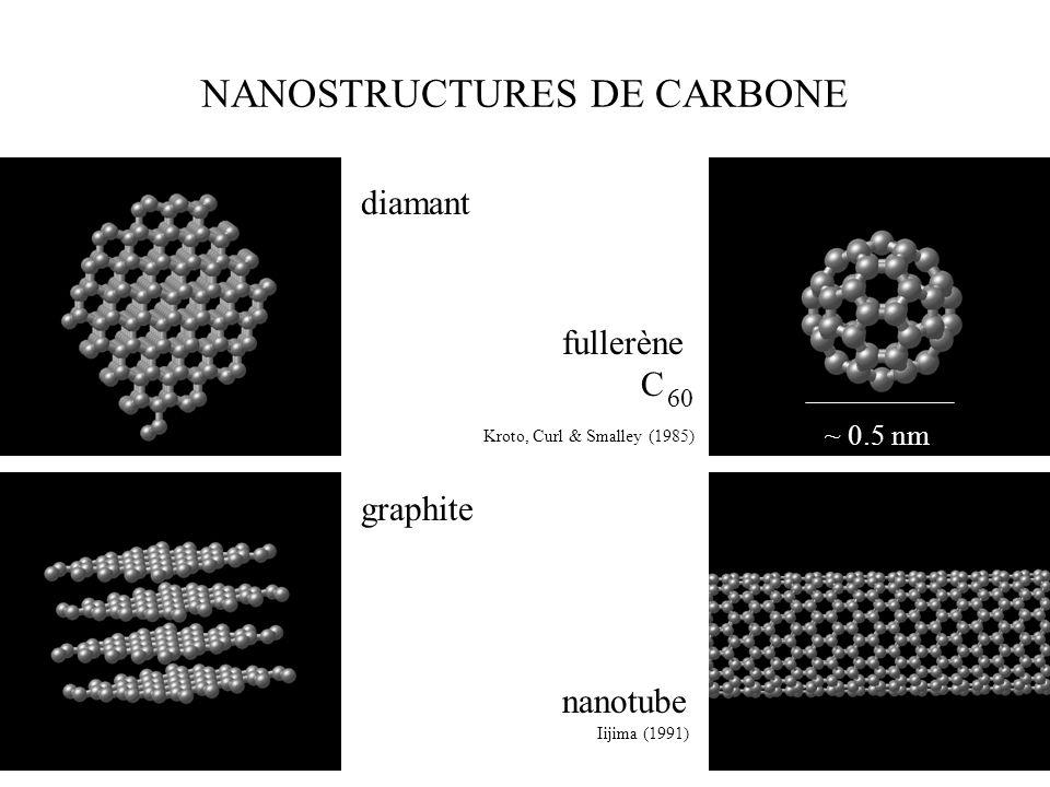 NANOSTRUCTURES DE CARBONE
