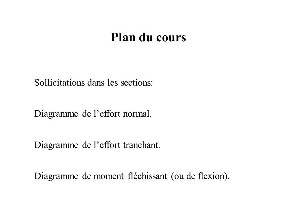 Plan du cours Sollicitations dans les sections: