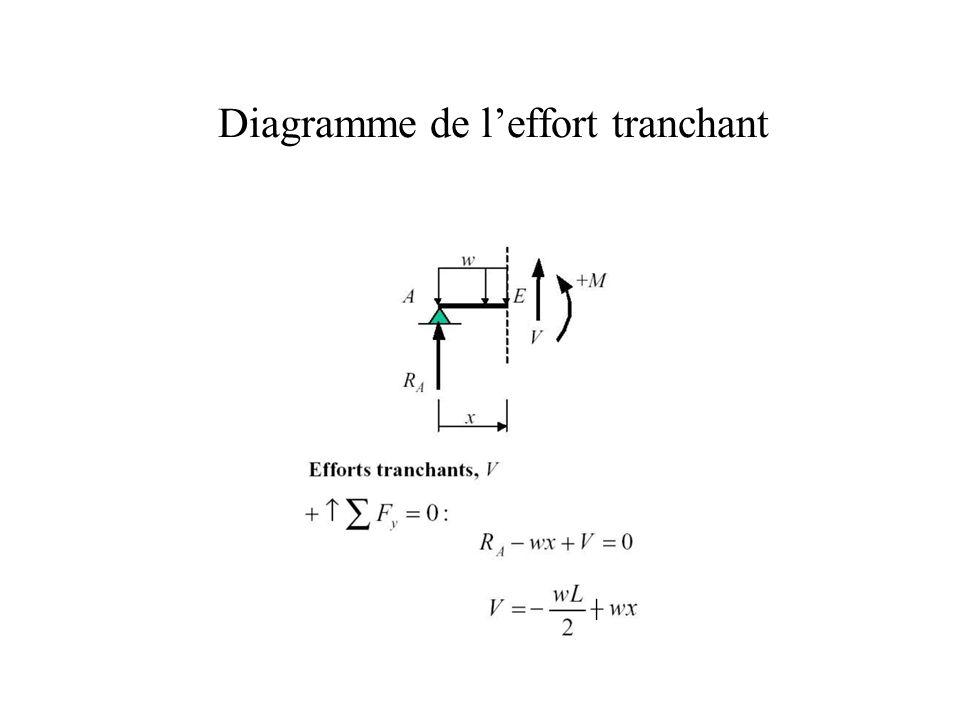 Diagramme de l'effort tranchant