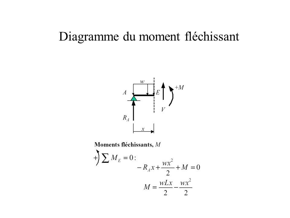 Diagramme du moment fléchissant