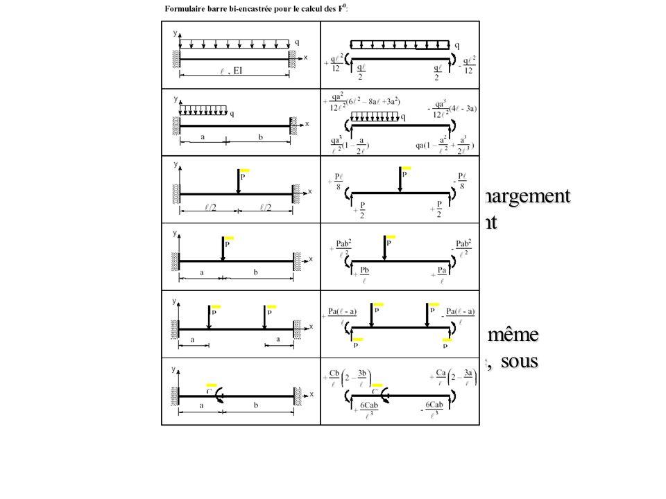 Diagrammes N,T,M Pour les situations courrantes de chargement et d'appuis, des formulaires existent.