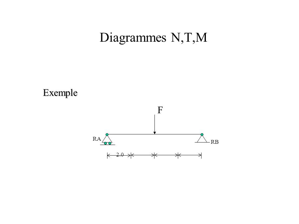 Diagrammes N,T,M Exemple F RA RB 2.0