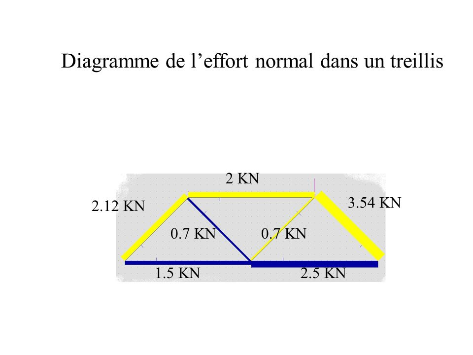Diagramme de l'effort normal dans un treillis