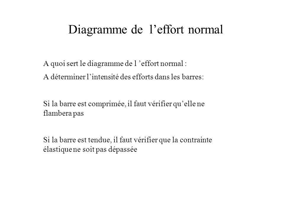 Diagramme de l'effort normal