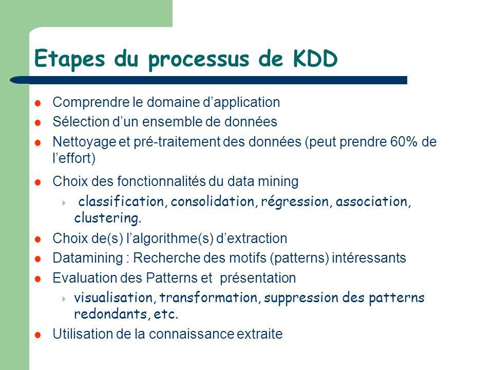 Etapes du processus de KDD