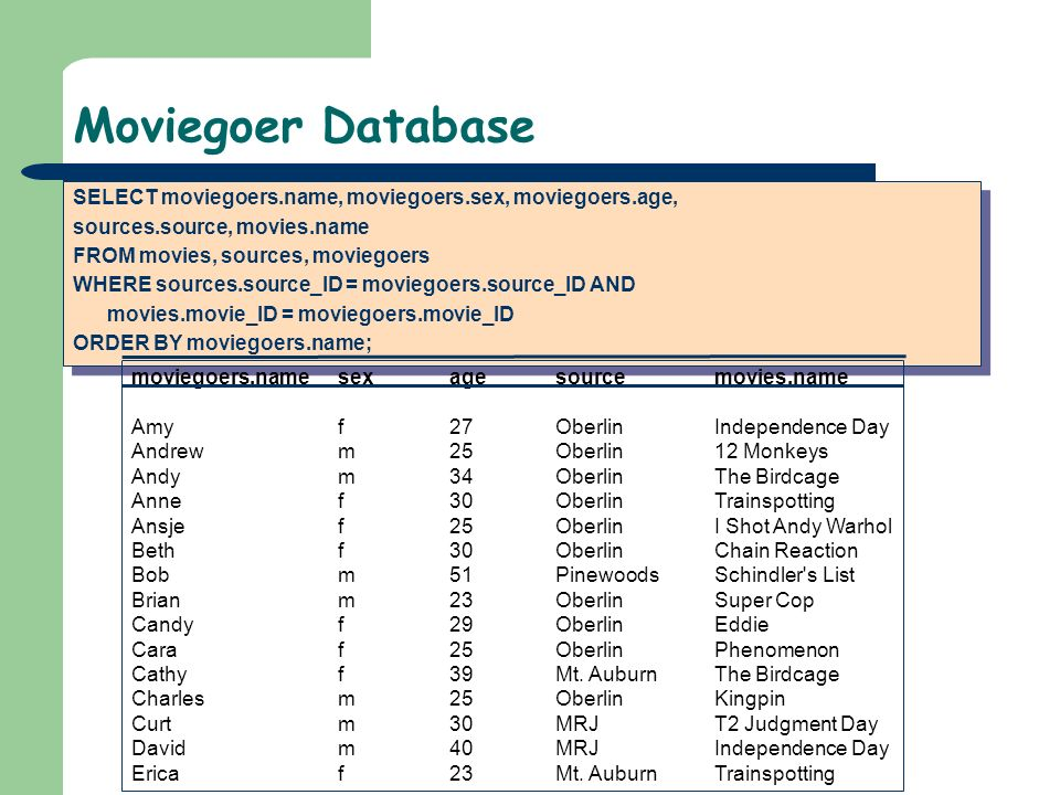 Moviegoer DatabaseSELECT moviegoers.name, moviegoers.sex, moviegoers.age, sources.source, movies.name.