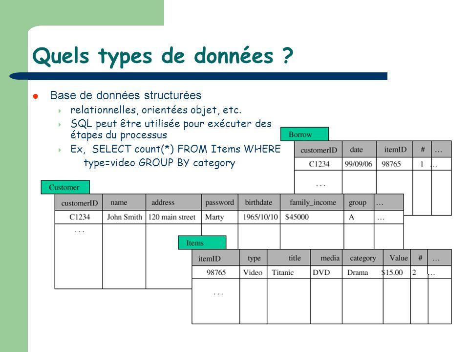 Quels types de données Base de données structurées