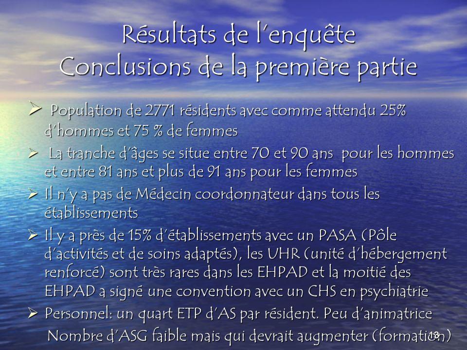 Résultats de l'enquête Conclusions de la première partie