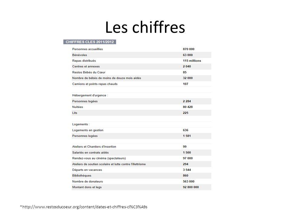 Les chiffres *http://www.restosducoeur.org/content/dates-et-chiffres-cl%C3%A9s