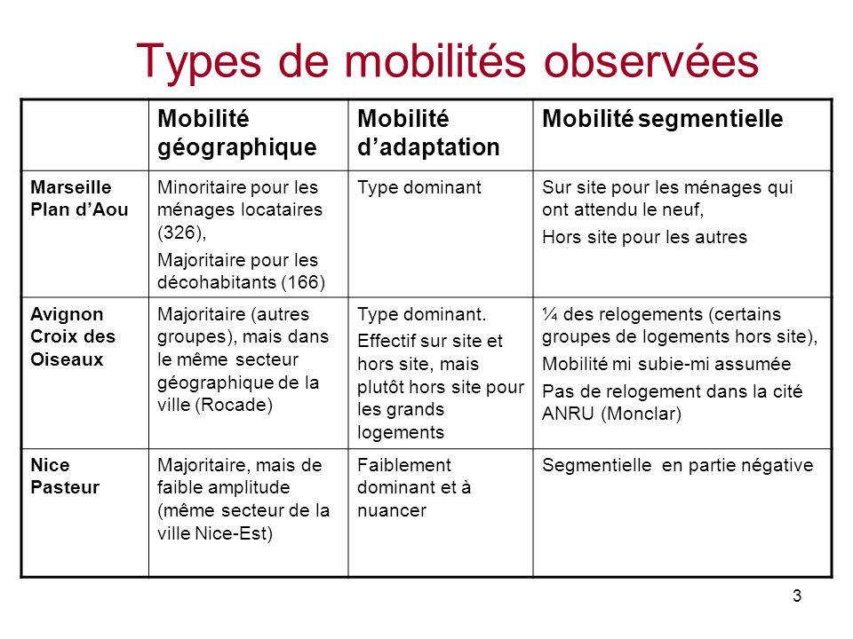 Types de mobilités observées