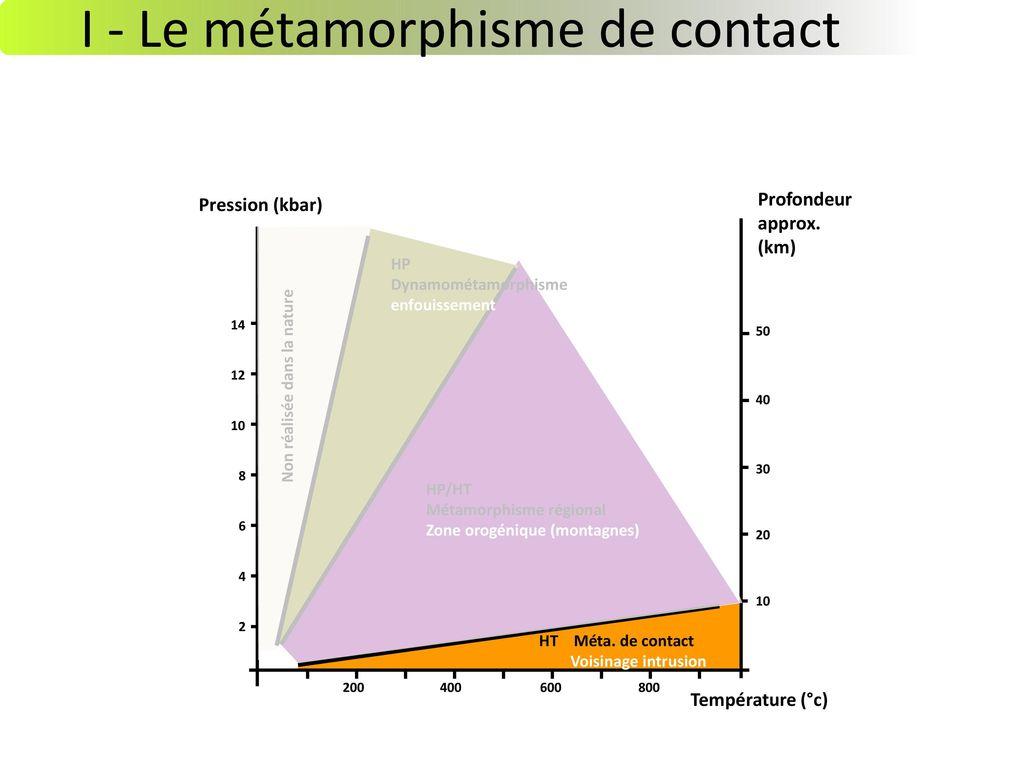 I - Le métamorphisme de contact