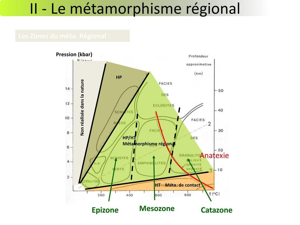 II - Le métamorphisme régional