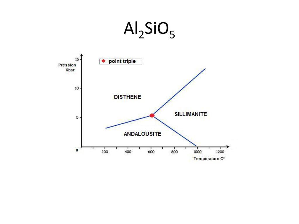 Al2SiO5