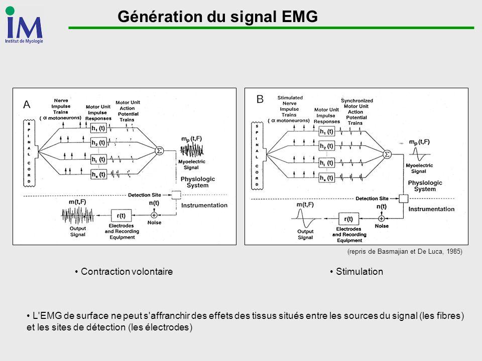 Génération du signal EMG