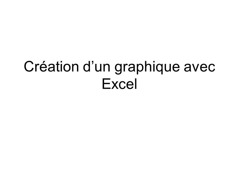 Création d'un graphique avec Excel