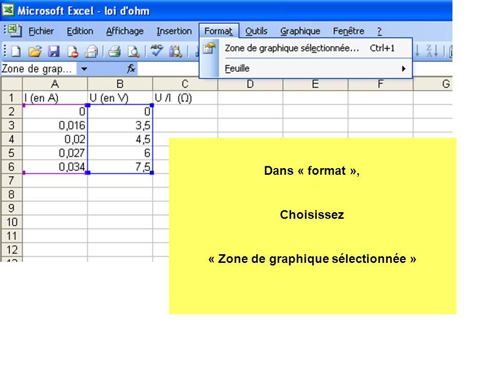 « Zone de graphique sélectionnée »