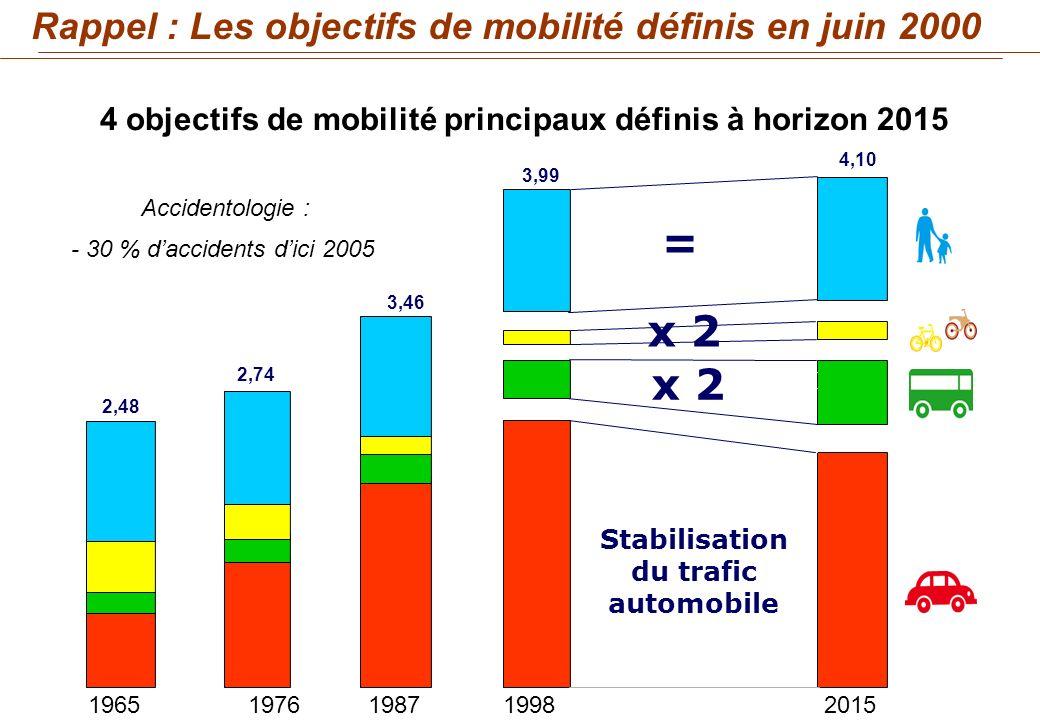 Stabilisation du trafic automobile