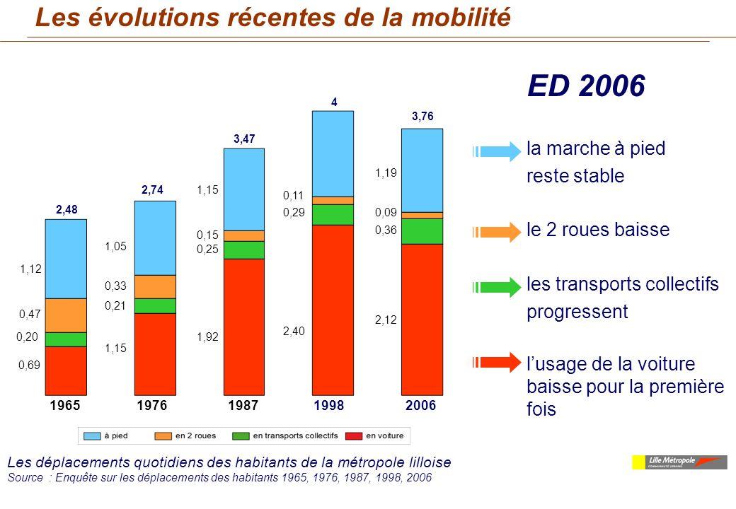 ED 2006 Les évolutions récentes de la mobilité la marche à pied