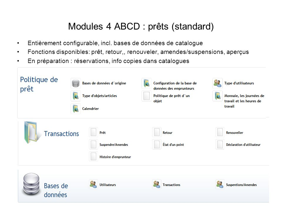 Modules 4 ABCD : prêts (standard)