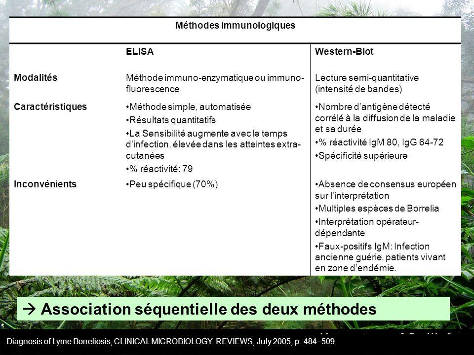 Méthodes immunologiques