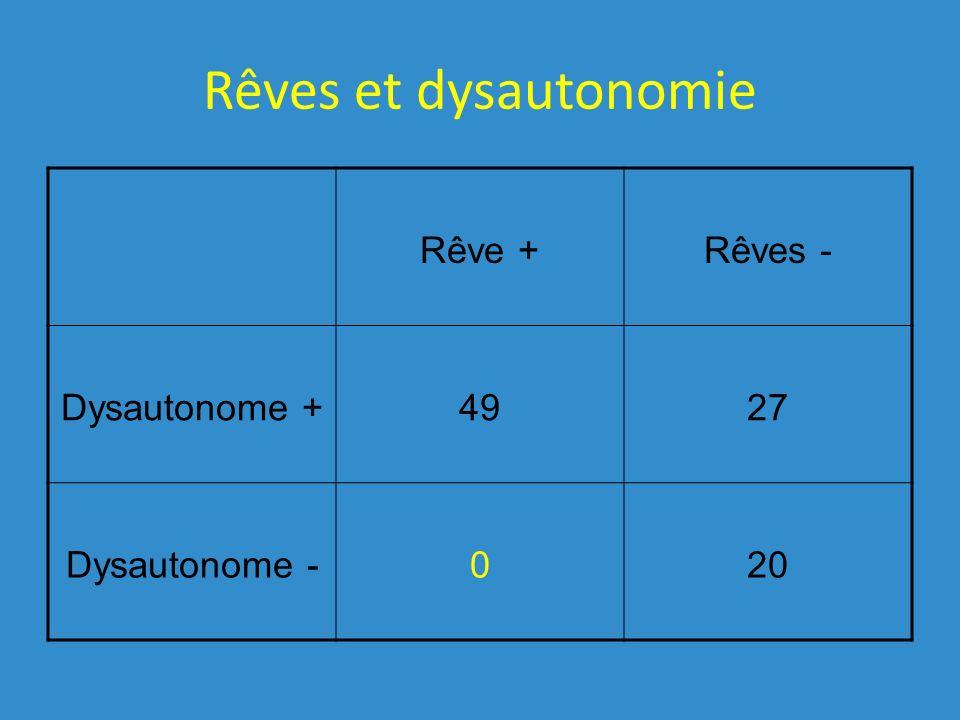 Rêves et dysautonomie Rêve + Rêves - Dysautonome + 49 27 Dysautonome -