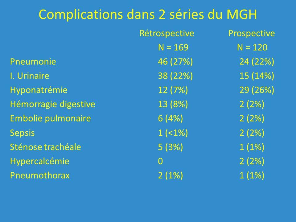 Complications dans 2 séries du MGH