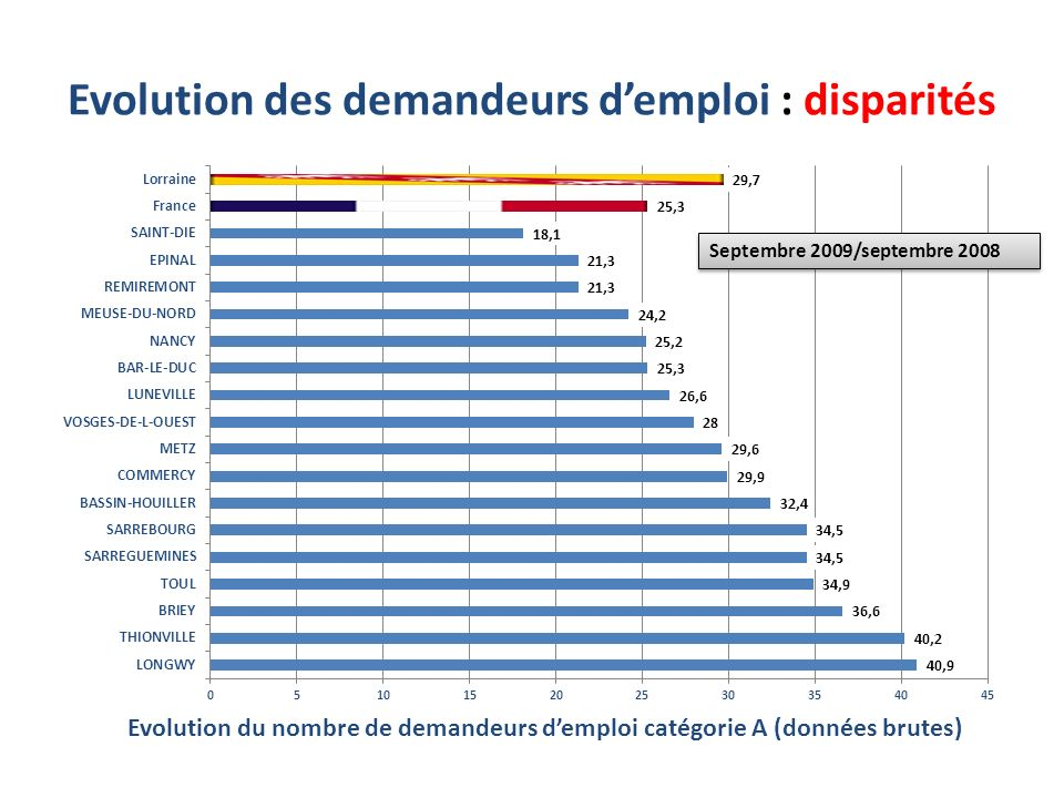 Evolution des demandeurs d'emploi : disparités