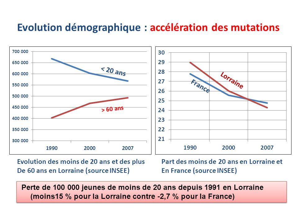 Evolution démographique : accélération des mutations