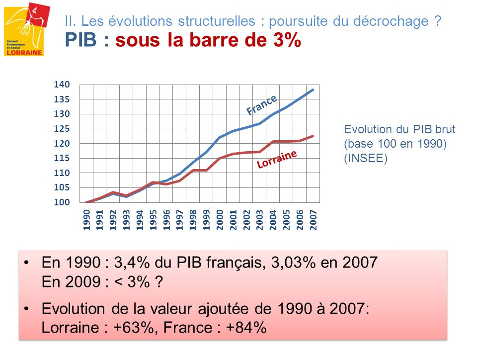 En 1990 : 3,4% du PIB français, 3,03% en 2007 En 2009 : < 3%
