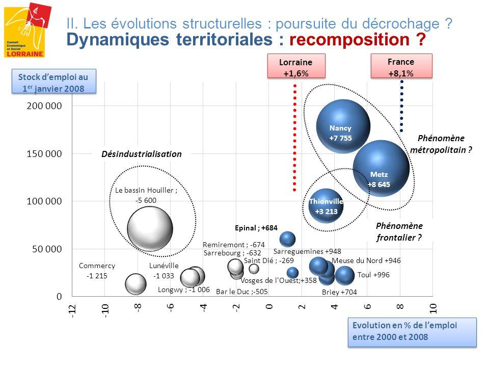 Phénomène métropolitain Désindustrialisation