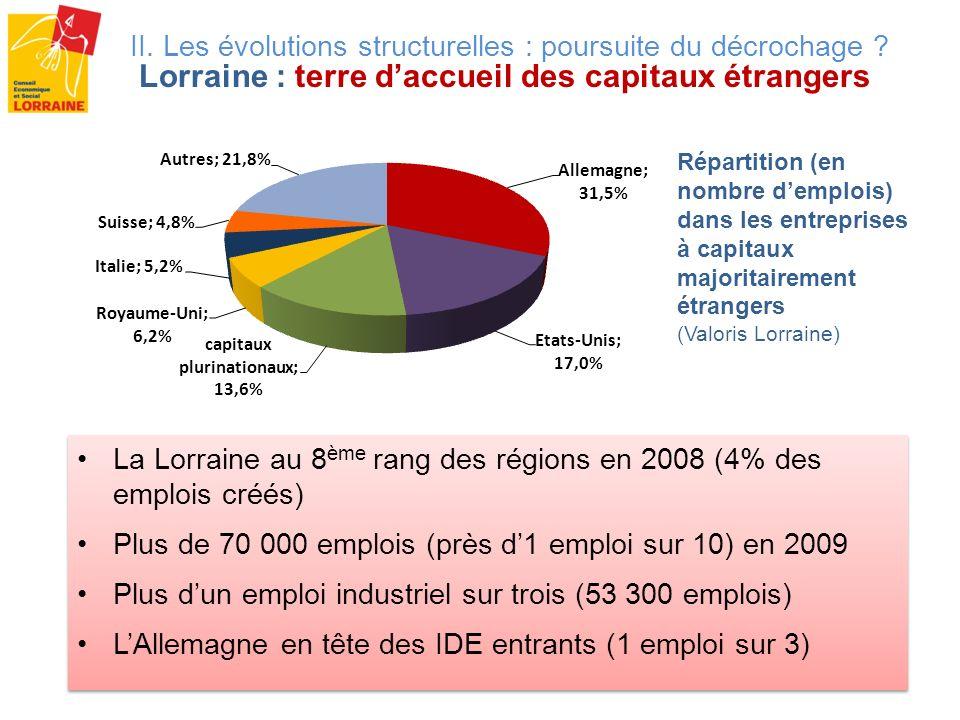 La Lorraine au 8ème rang des régions en 2008 (4% des emplois créés)