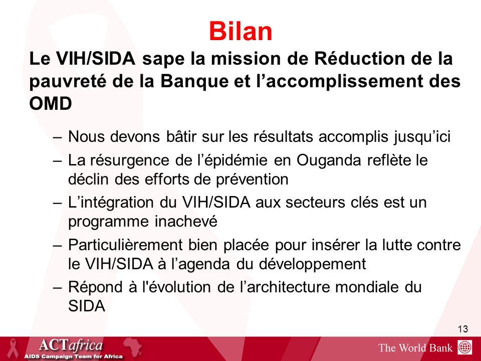 Bilan Le VIH/SIDA sape la mission de Réduction de la pauvreté de la Banque et l'accomplissement des OMD.