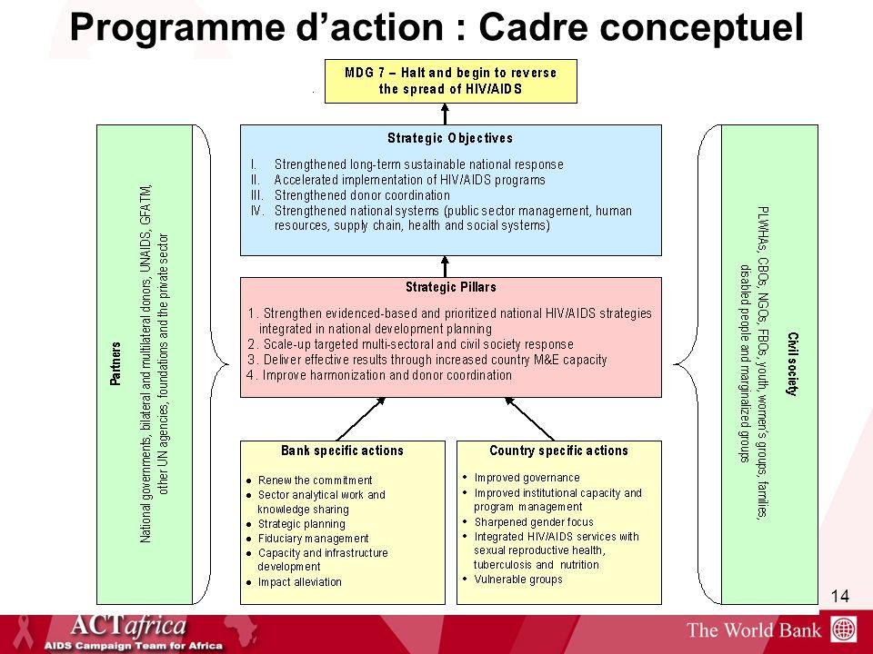 Programme d'action : Cadre conceptuel