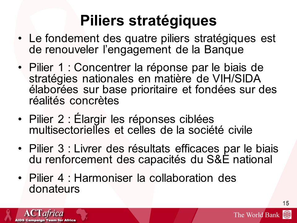 Piliers stratégiques Le fondement des quatre piliers stratégiques est de renouveler l'engagement de la Banque.