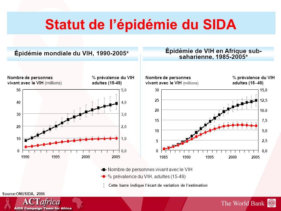 Statut de l'épidémie du SIDA