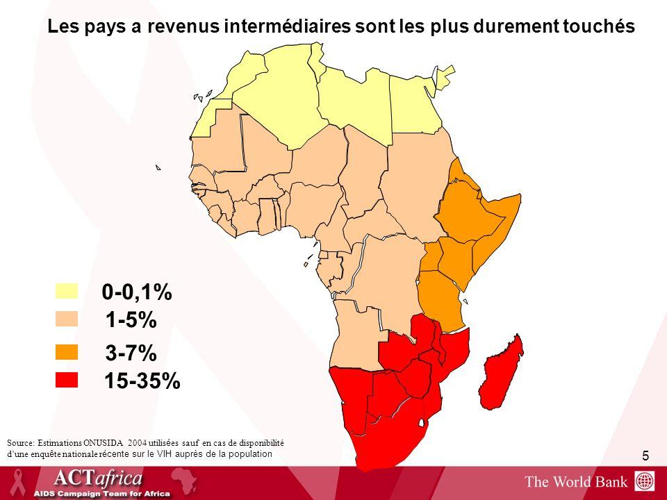 Les pays a revenus intermédiaires sont les plus durement touchés