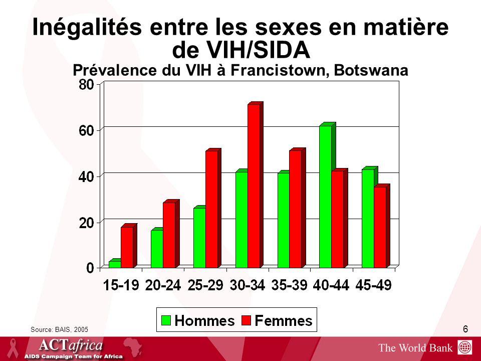 Inégalités entre les sexes en matière de VIH/SIDA Prévalence du VIH à Francistown, Botswana