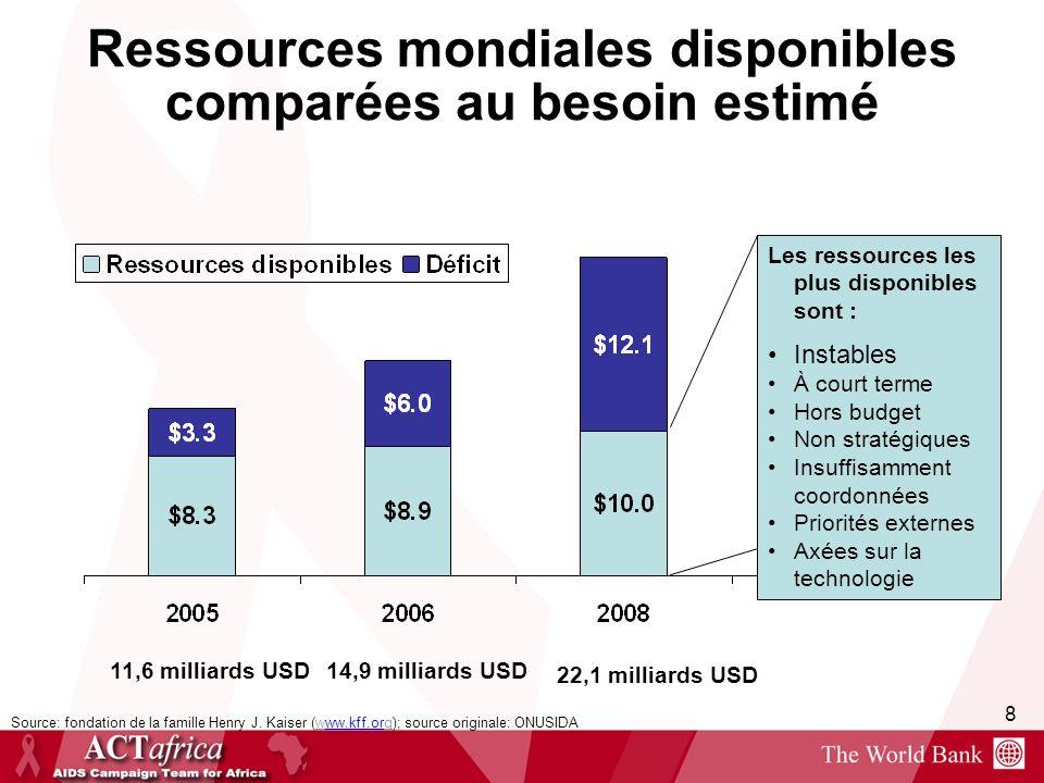 Ressources mondiales disponibles comparées au besoin estimé
